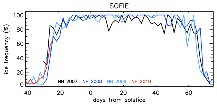 SOFIE Frequency NH 2007-2010