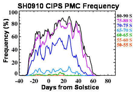 CIPS daily PMC frequency